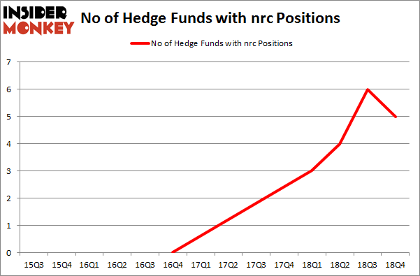 No of Hedge Funds with NRC Positions