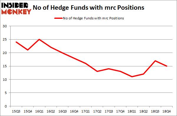 No of Hedge Funds with MRC Positions