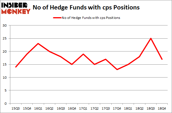 No of Hedge Funds with CPS Positions