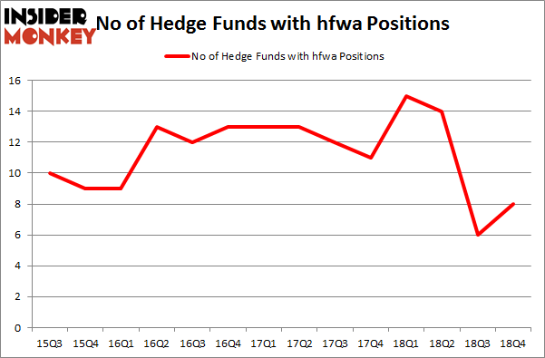 No of Hedge Funds with HFWA Positions