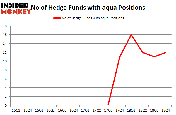 No of Hedge Funds with AQUA Positions