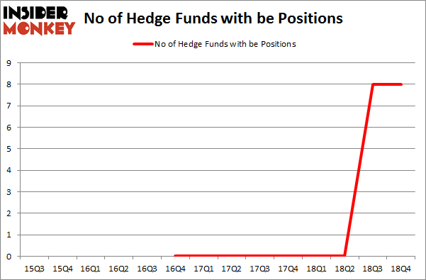 No of Hedge Funds with BE Positions