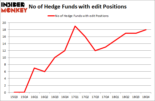 No of Hedge Funds with EDIT Positions