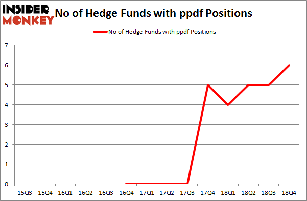 No of Hedge Funds with PPDF Positions