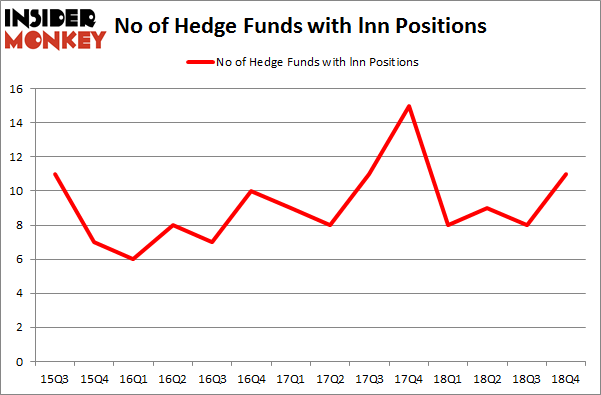 No of Hedge Funds with LNN Positions