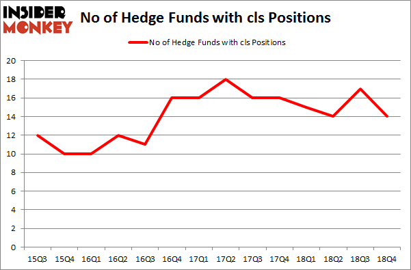 No of Hedge Funds with CLS Positions