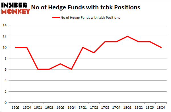 No of Hedge Funds with TCBK Positions