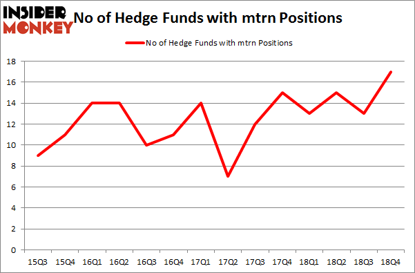 No of Hedge Funds with MTRN Positions