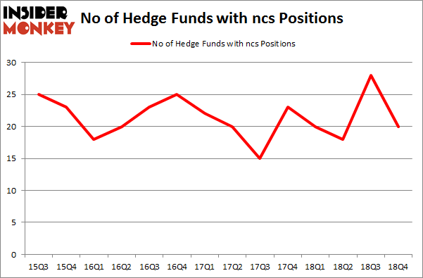 No of Hedge Funds with NCS Positions
