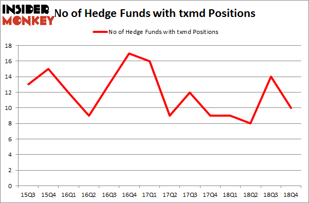 No of Hedge Funds with TXMD Positions