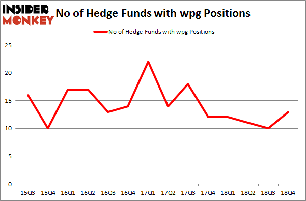 No of Hedge Funds with WPG Positions