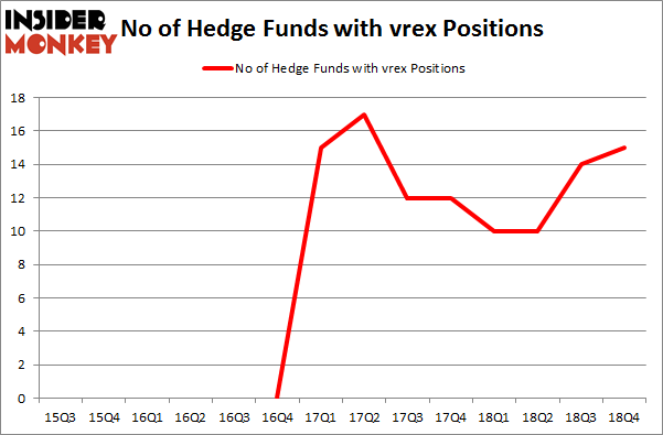 No of Hedge Funds with VREX Positions