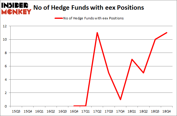 No of Hedge Funds with EEX Positions