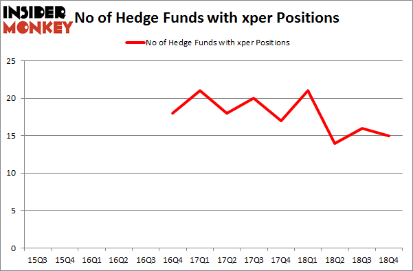 No of Hedge Funds with XPER Positions