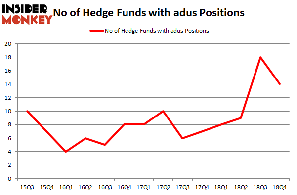 No of Hedge Funds with ADUS Positions