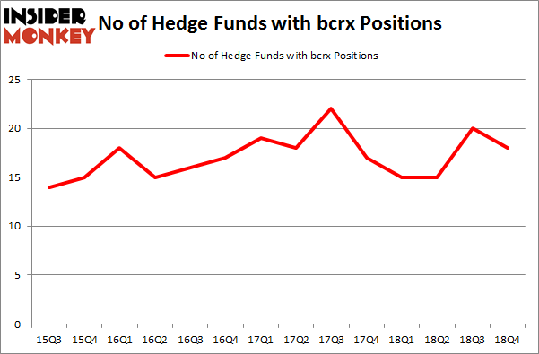 No of Hedge Funds with BCRX Positions