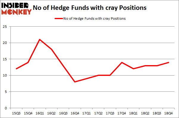 No of Hedge Funds with CRAY Positions