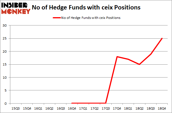 No of Hedge Funds with CEIX Positions