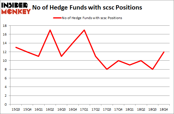 No of Hedge Funds with SCSC Positions