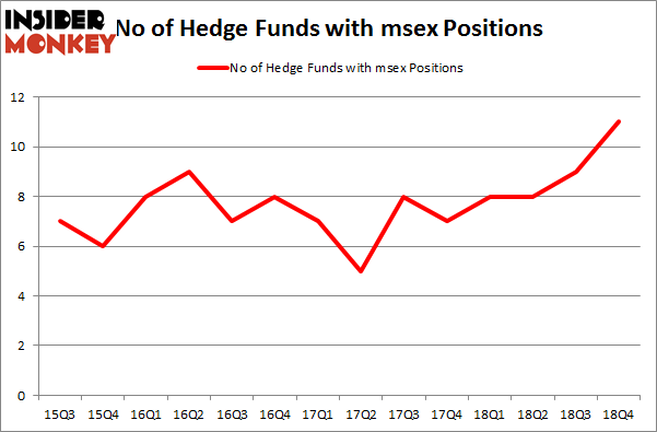 No of Hedge Funds with MSEX Positions