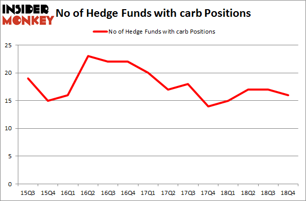 No of Hedge Funds with CARB Positions