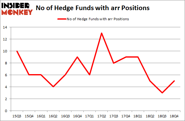 No of Hedge Funds with ARR Positions