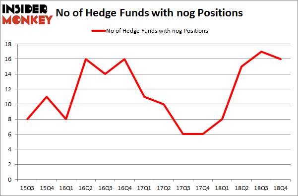 No of Hedge Funds with NOG Positions