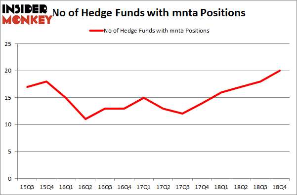No of Hedge Funds with MNTA Positions