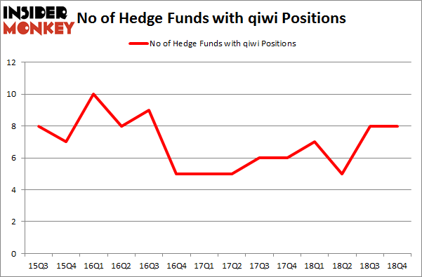 No of Hedge Funds with QIWI Positions