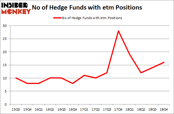 No of Hedge Funds with ETM Positions