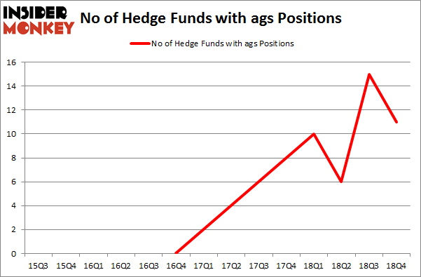 No of Hedge Funds with AGS Positions