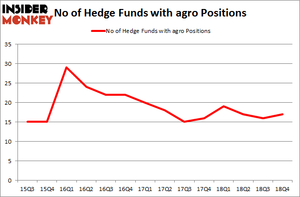 No of Hedge Funds with AGRO Positions