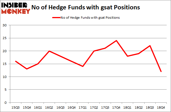 No of Hedge Funds with GSAT Positions