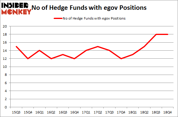 No of Hedge Funds with EGOV Positions