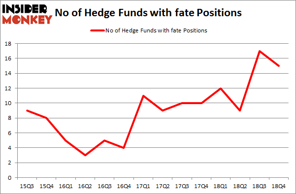 No of Hedge Funds with FATE Positions