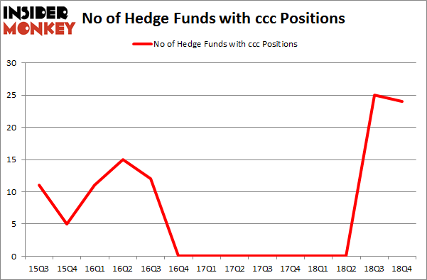 No of Hedge Funds with CCC Positions