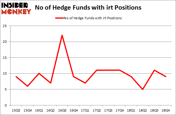 No of Hedge Funds with IRT Positions