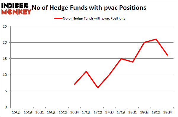 No of Hedge Funds with PVAC Positions