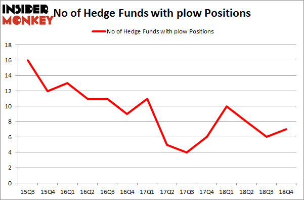 No of Hedge Funds with PLOW Positions