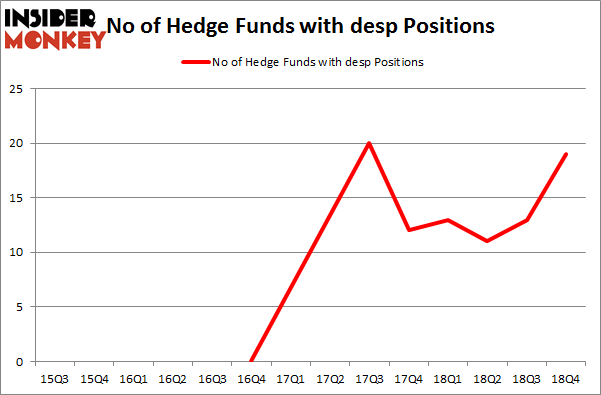 No of Hedge Funds with DESP Positions