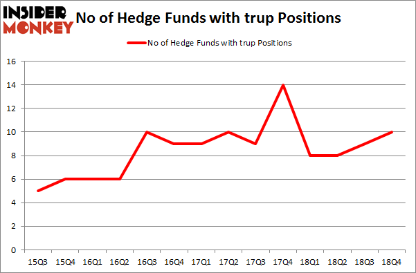 No of Hedge Funds with TRUP Positions