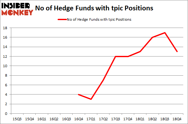No of Hedge Funds with TPIC Positions