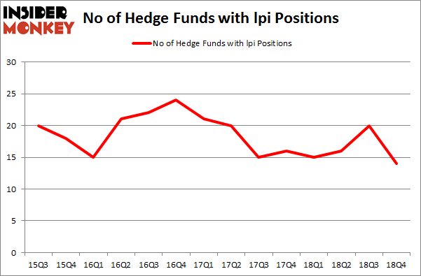 No of Hedge Funds with LPI Positions