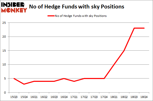 No of Hedge Funds with SKY Positions