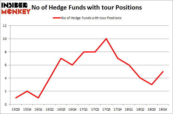 No of Hedge Funds with TOUR Positions