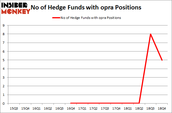 No of Hedge Funds with OPRA Positions