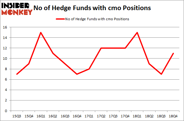 No of Hedge Funds with CMO Positions