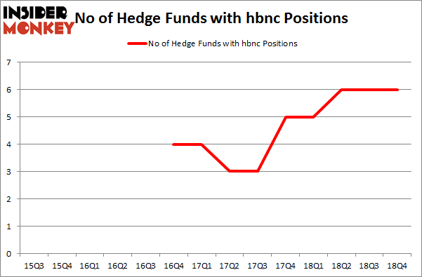 No of Hedge Funds with HBNC Positions