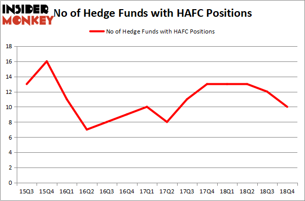 Here's What Hedge Funds Think About Hanmi Financial Corp