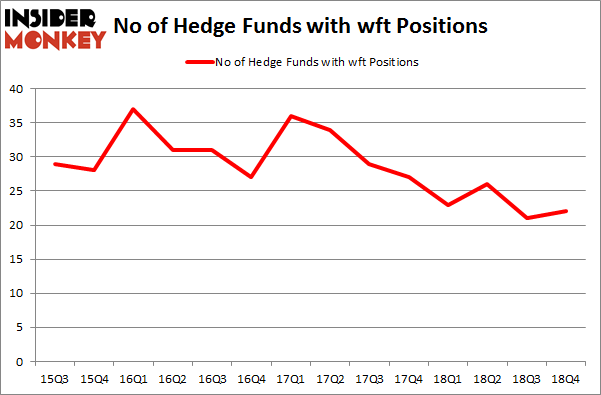 No of Hedge Funds with WFT Positions